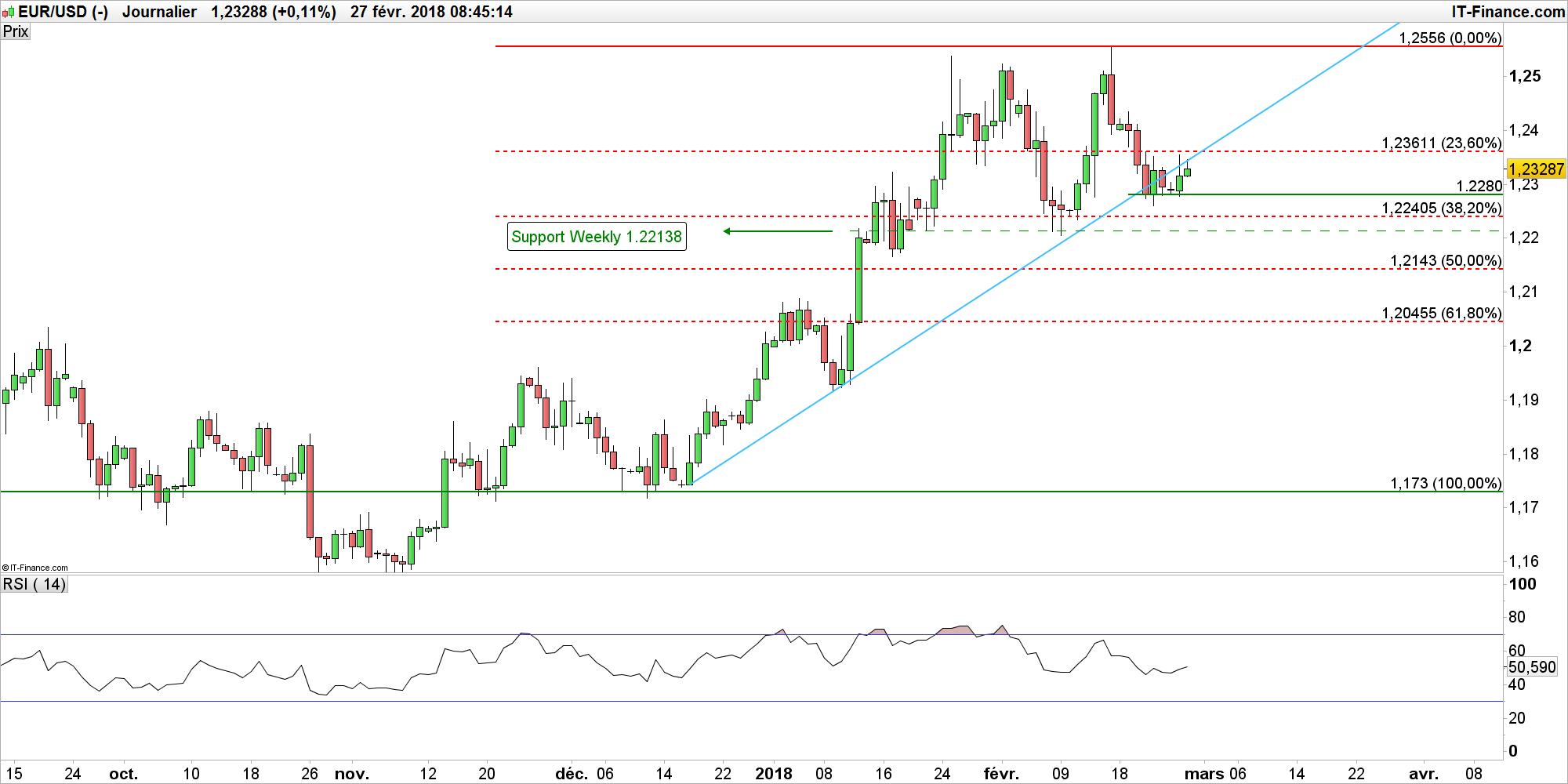 Les hausses de taux vont continuer vu l'économie florissante — Powell