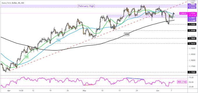 EUR/USD Technical Analysis: Euro Top Struggling to Find Follow-Through?