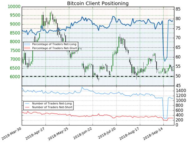Bitcoin : le positionnement des traders vendeurs donne un signal baissier