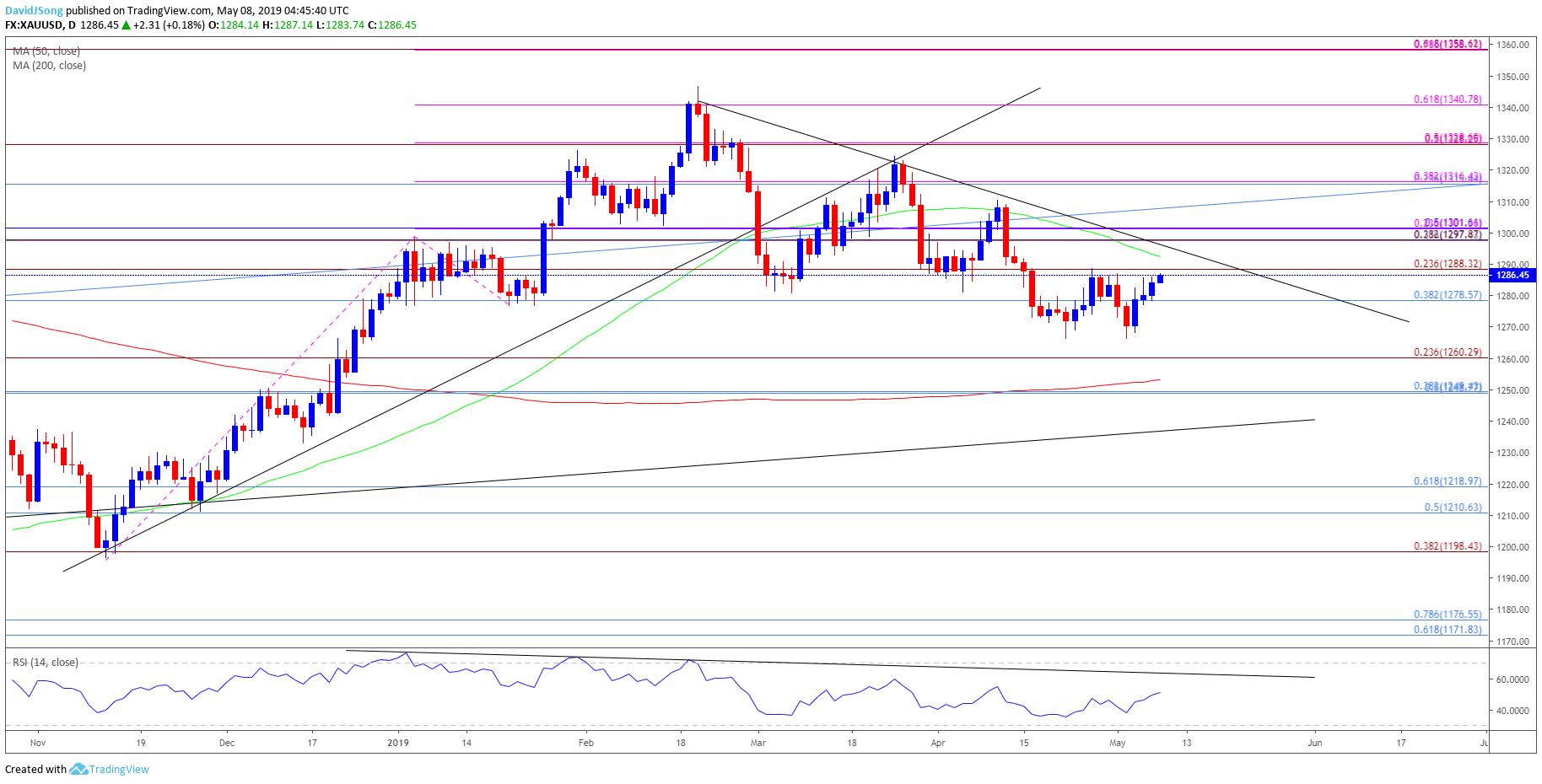 gold price outlook  opening range  radar  fed meeting