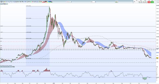 Bitcoin, Ethereum, Ripple Prices Slump; Market Valuation Crashes