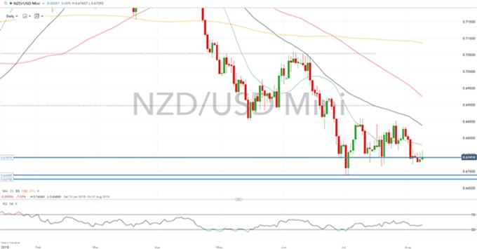 Gráfico diario NZD/USD – 08/08/2018