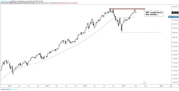 FAANG weekly chart, double-top?