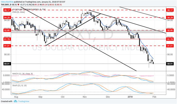 USD Bearish Momentum Set to Continue Through January FOMC