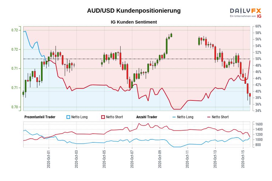 AUD/USD IG Kundensentiment: Unsere Daten zeigen, dass Trader aktuell netto-long AUD/USD zum ersten Mal seit Okt 01, 2020 als AUD/USD in der Nähe von 0,72 gehandelt wurde.