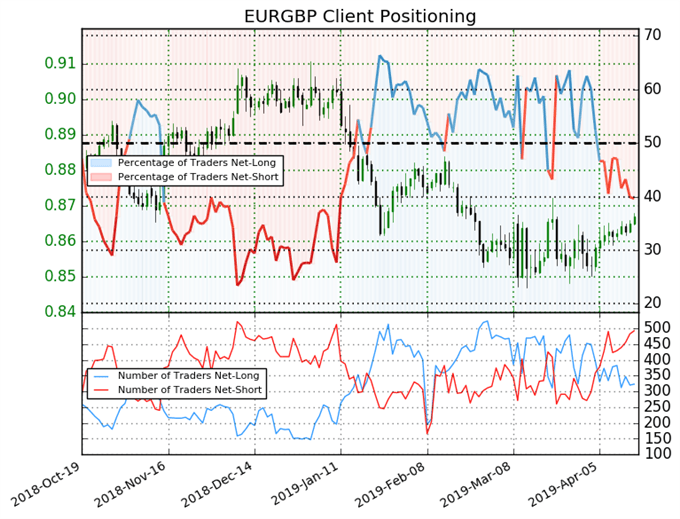 igcs, ig client sentiment index, eurgbp price chart, eurgbp price, eurgbp forecast