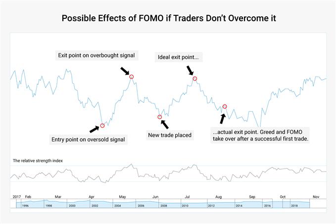 fomo in trading