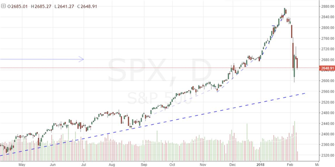 Follow Aggregate Dow, VIX, Dollar Risk-Off, Not One-Day Drops