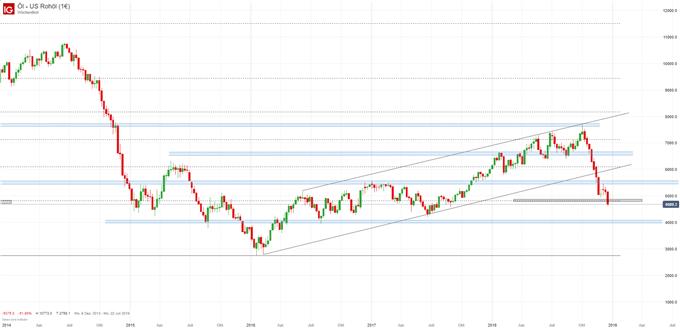 Ölpreis Chartanalyse auf Wochenbasis