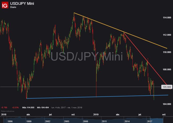 Gráfico diario USD/JPY - 26/08/2019