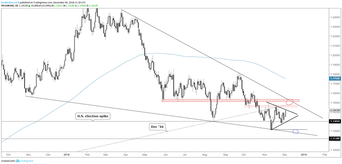 EUR/USD daily chart, building a triangle