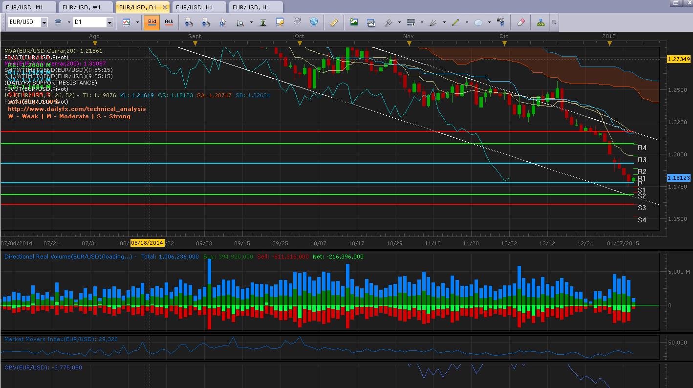 EUR/USD Análisis técnico: Continúa con caídas y rompe los 1.1600