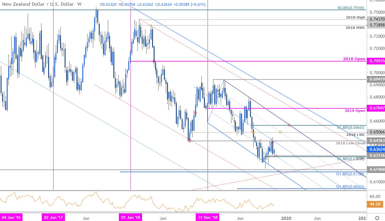New Zealand Dollar Price Outlook Nzd