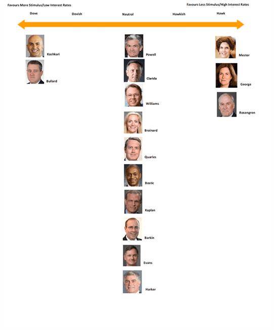 Perspectivas de la política monetaria de la Fed en 2020: Cambios en la votación del FOMC