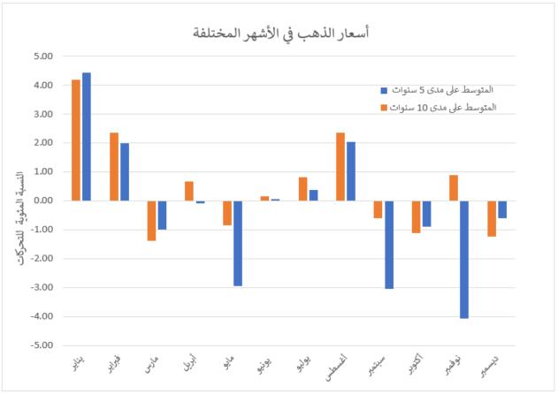 أسعار الذهب المُختلفة على مدار 10 سنوات