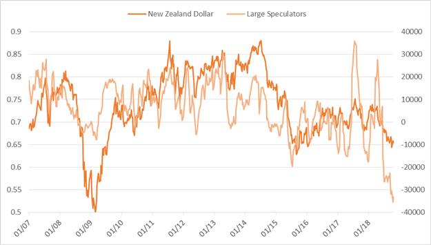 CoT-Update: Spekulative Long-Positionierung im Rohöl schrumpft weiter