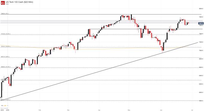 nasdaq 100 price chart forecast