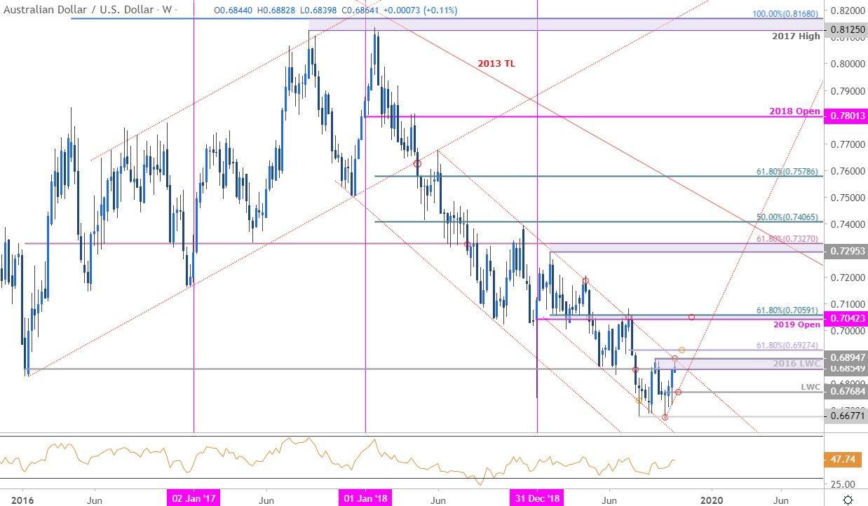Aussie Price Outlook Australian Dollar