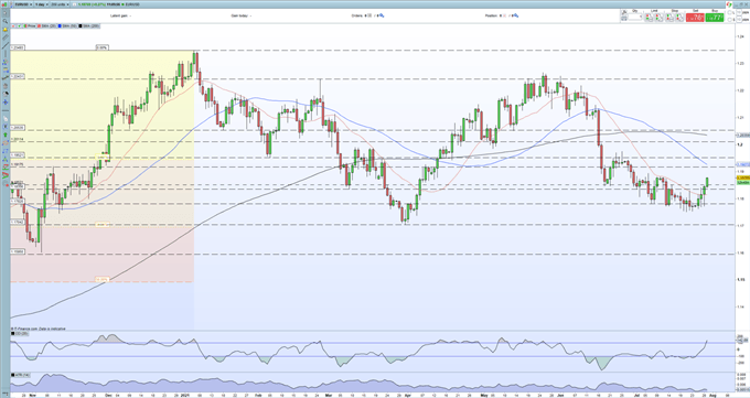 Euro Price Outlook - US Data Will Decide the Next Move in EUR/USD