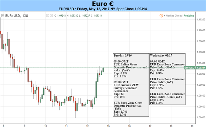 ECB, Draghi Attempt to Allay Taper Concerns: But Will it Work?