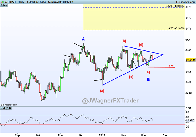 NZDUSD elliott wave price chart forecasting a bullish trend.