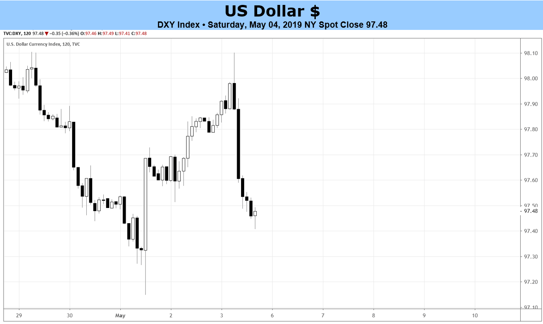 04eb6a1a8 توقعات أسعار مؤشر الدولار الأمريكي، التحليل الفني لمؤشر الدولار الأمريكي،  مخطط أسعار الدولار الأمريكي