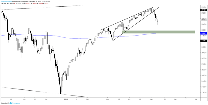 Will the Dow Jones and S&P 500 Price Reversals Hold?