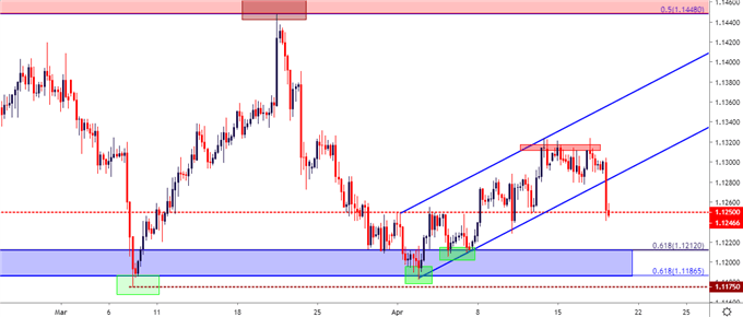 eur/usd eurusd eur usd four hour price chart