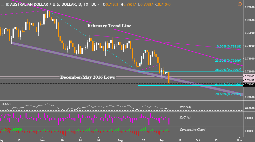 Dollar trapped in ranges on trade war fears