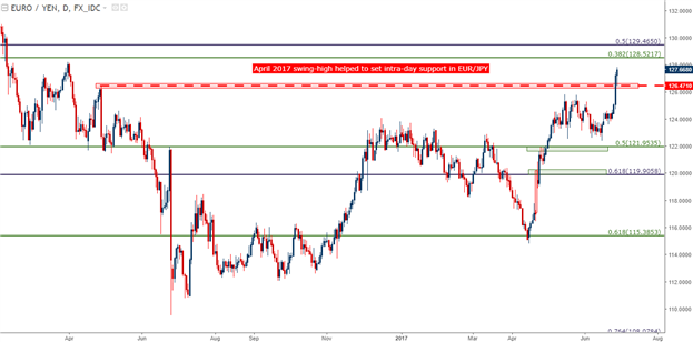 EUR/JPY Technical Analysis: Blast-Off to Fresh 2017 Highs