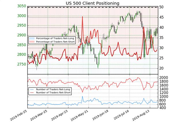S&P 500 : les traders acheteurs reculent, le signal contrarien est haussier sur Wall Street