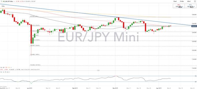 EUR Technical Analysis Overview: EURUSD, EURJPY, EURGBP