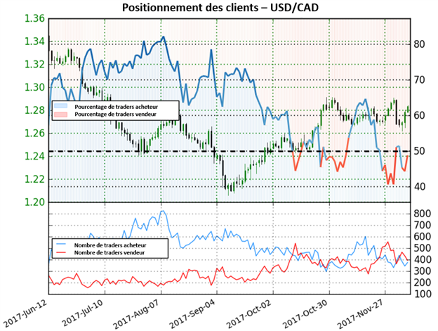 USD/CAD: Renversement possible à la baisse
