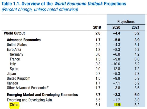 IMF economic growth forecast forex