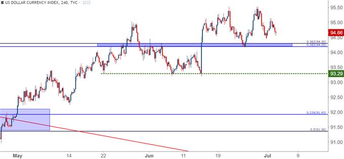 US Dollar usd four-hour chart