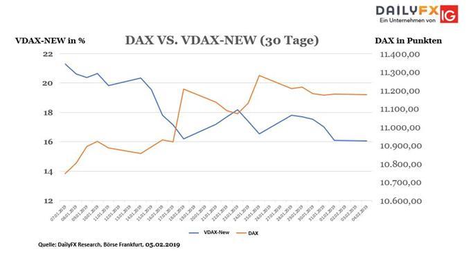 Korrelation zwischen DAX und VDAX-NEW der letzten 30 Tage