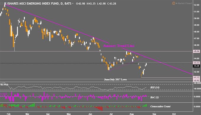 AUD, ASX 200 Falter on Turnbull. Emerging Markets May Hurt Stocks