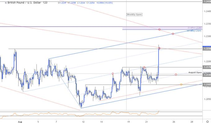 Sterling Price Chart - GBP/USD 120min - British Pound vs US Dollar Technical Outlook