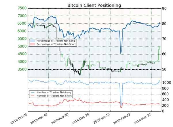 Bitcoin : le positionnement des traders détecte un signal baissier sur le cours du Bitcoin