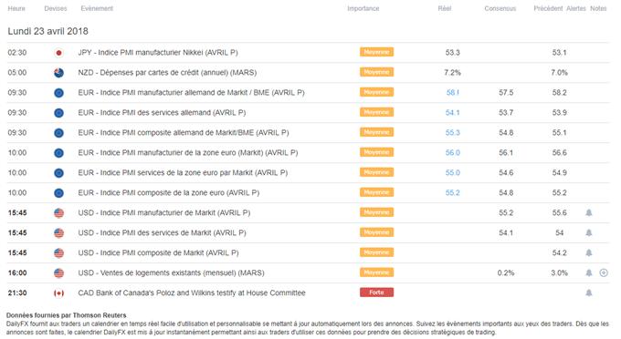 Indices PMI de la zone euro en demi-teinte, ceux des États-Unis attendus cette après-midi