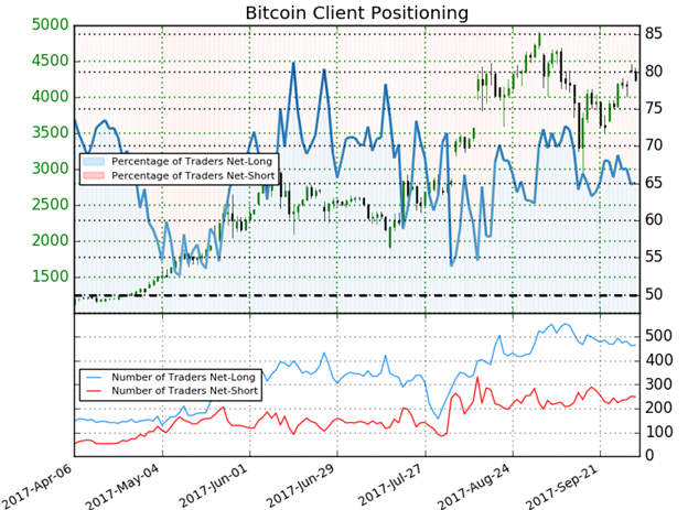 Bitcoin IG Client Sentiment
