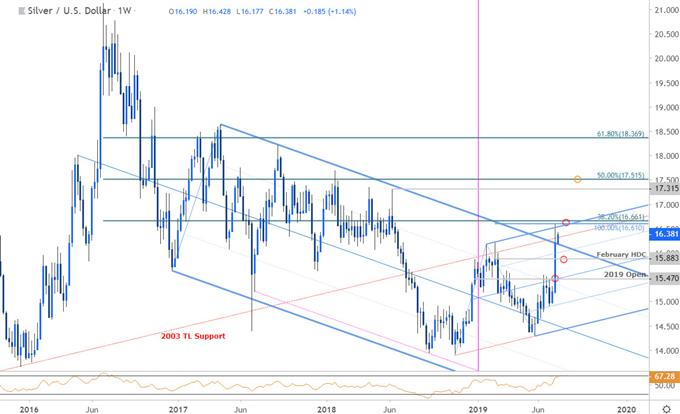 Silver Price Chart - XAG/USD Technical Outlook - Silver Forecast