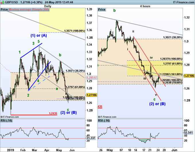 GBP/USD elliott wave forecast is bullish to above 1.35.