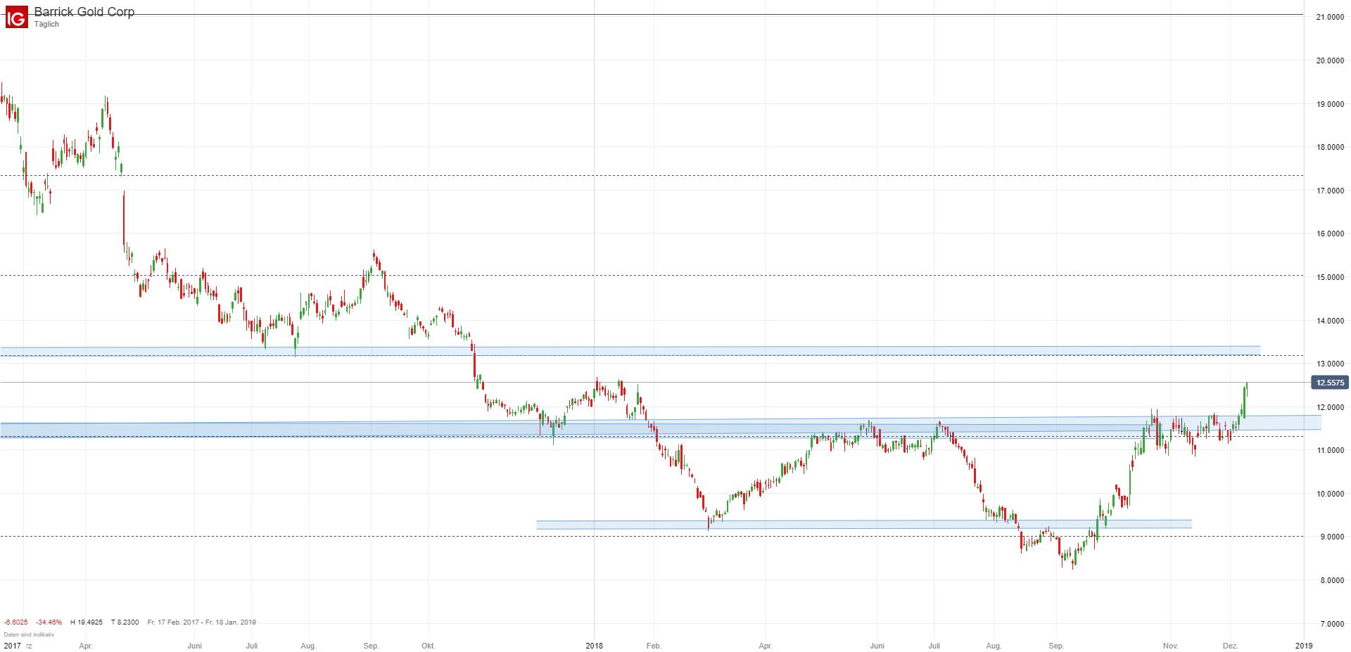 Barrick Gold Aktie