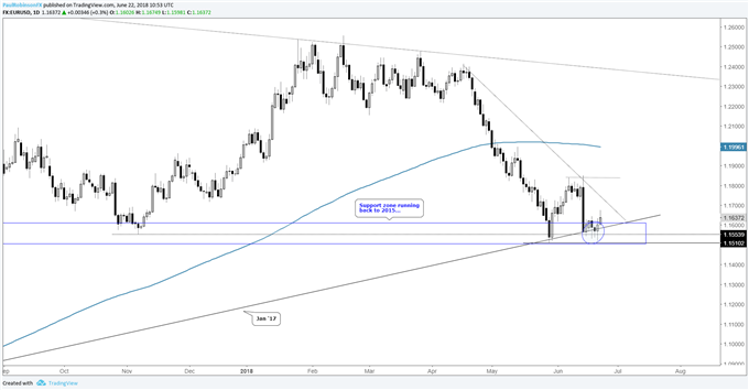 EUR/USD daily chart, more rebound off support looks likely
