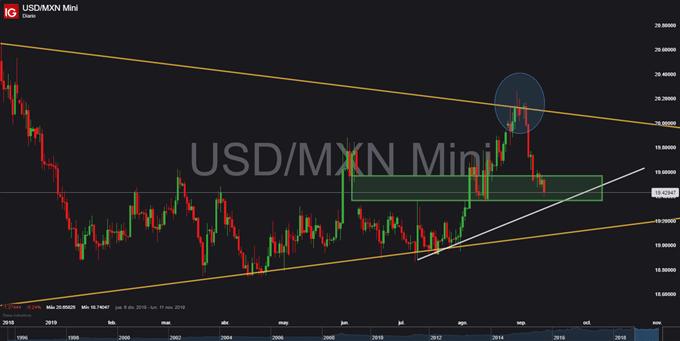 Gráfico diario USD/MXN - 12/09/2019