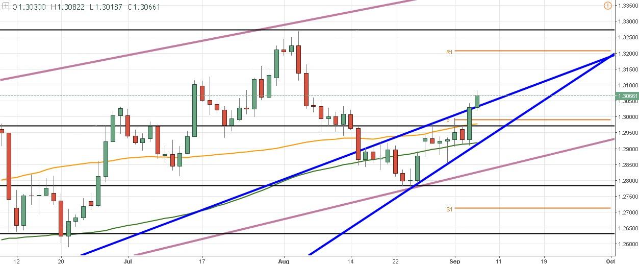 GBP/USD – La ruptura de la última sesión se confirma y sube más de 50 pips