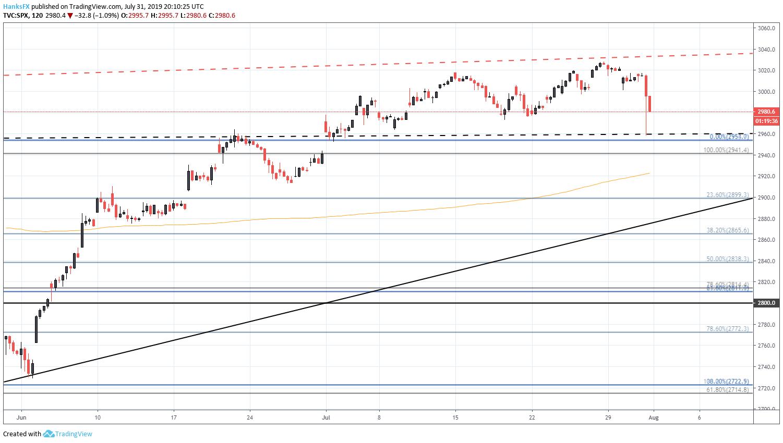 Dow Jones, Nasdaq 100, S&P 500 Price Action Setups Post FOMC