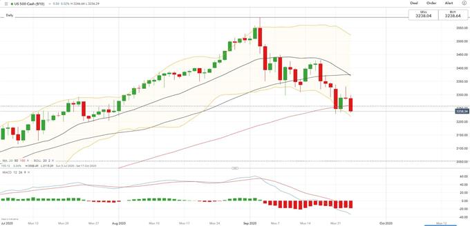 S & amp; P 500% 23,8 Fibonacci, Hang Seng ve Straits Times Düşüşünü Kırdı