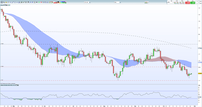 EURUSD Struggling to Stay Above 1.1400, Sentiment Negative